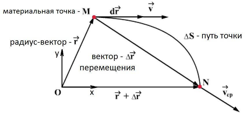 Рисунок траектории движения материальной точки
