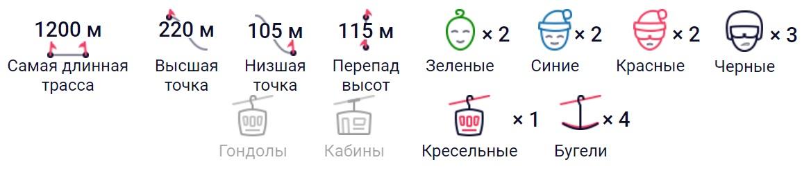 Схематическое обозначение особенностей курорта Нечкино в Удмуртии