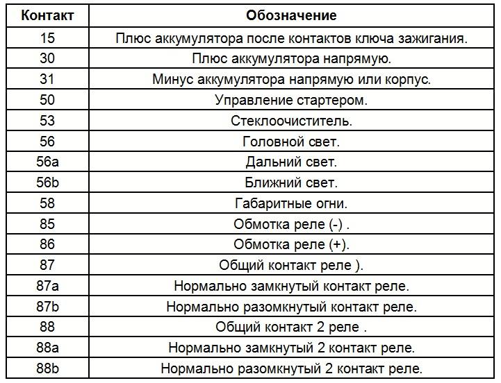 Обозначение контактов на автомобильной схеме по номерам