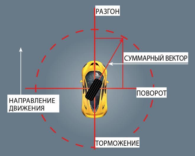 Скользкий поворот - советы как избежать
